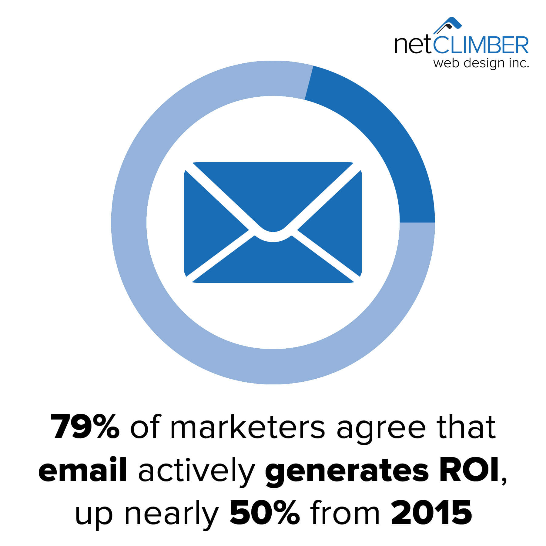 79% of marketeres believe email actively generates ROI
