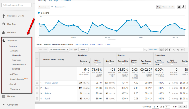 Google Analytics - Acquistion Reports