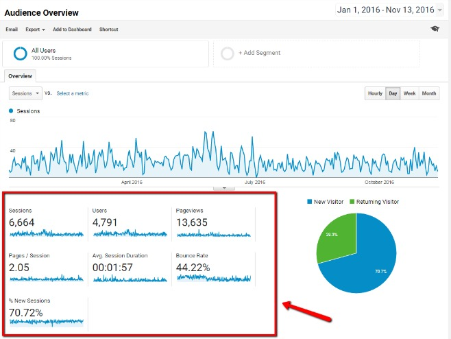 Metrics Used in Google Analytics