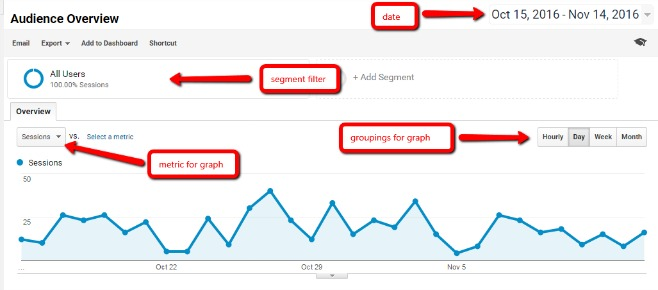 Customizing Report with Google Analytics