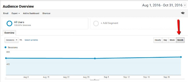 Monthly Reporting in Google Analytics