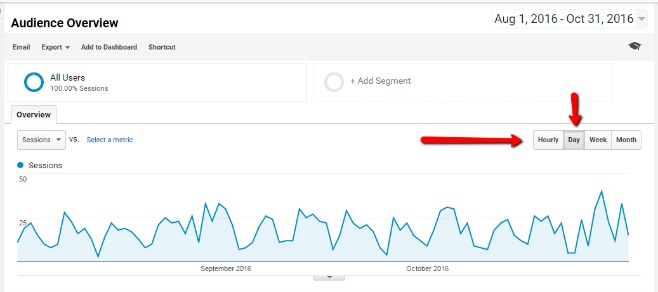 Reporting by Day Google Analytics