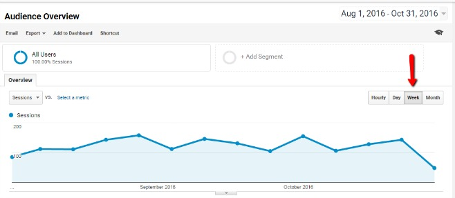 Weekly Reporting in Google Analytics