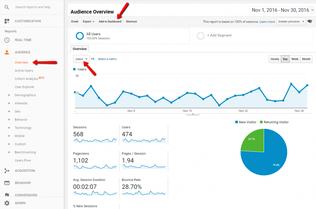 Google Dashboard - Predefined Audience Report