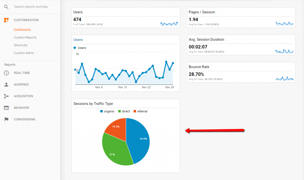 Google Dashboard - Adding Pie Chart