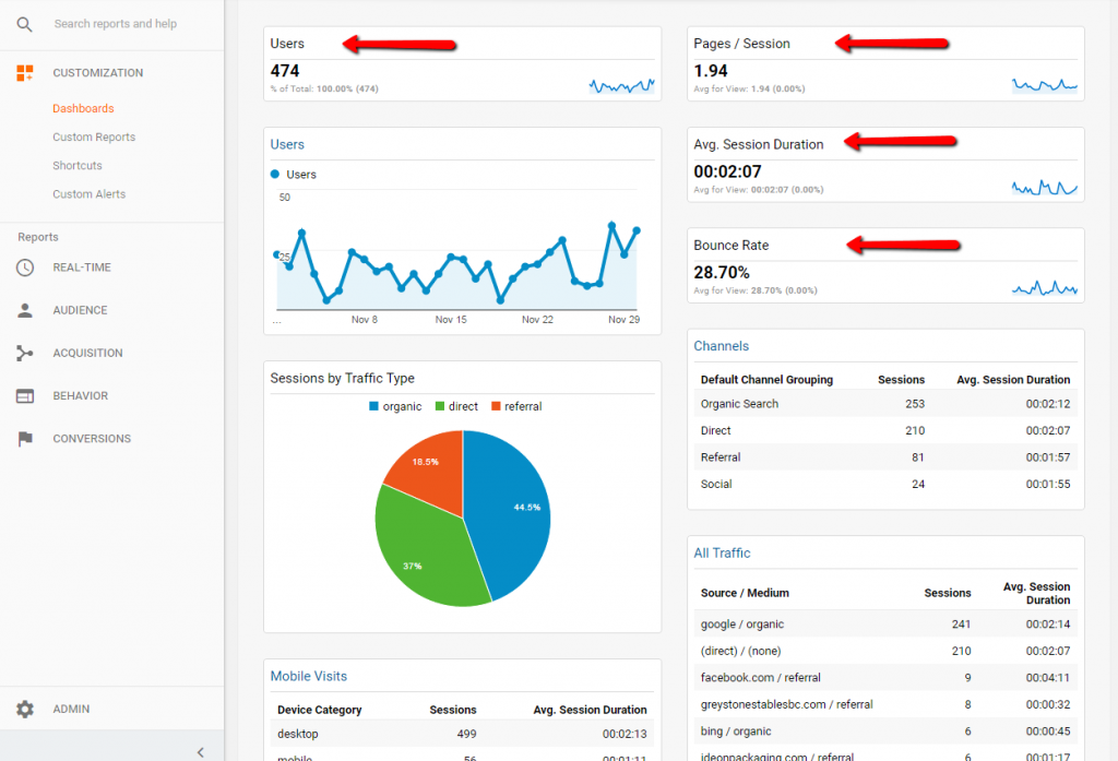 Analytics Dashboard - Metrics