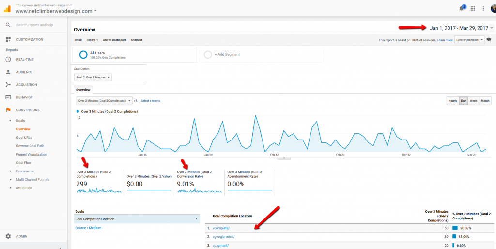 Google Analytics - Goal Overview