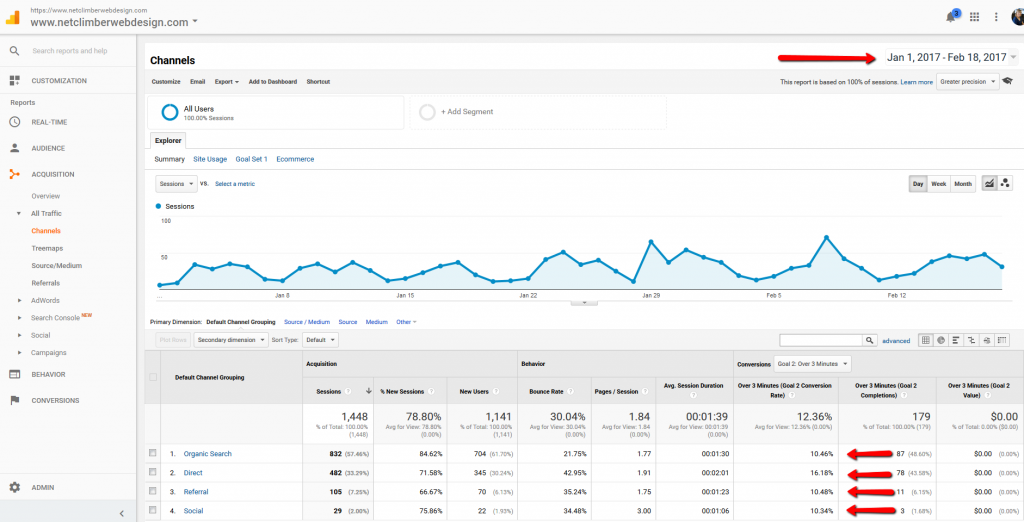Google Analytics - Channel Report - Goal Dimension