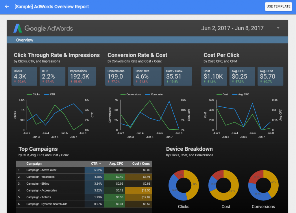 Data Studio Template for Adwords