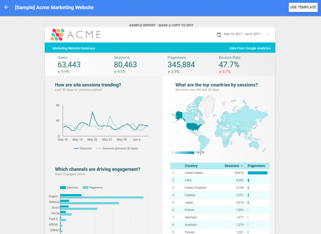 Data Studio Template for Google Analytics