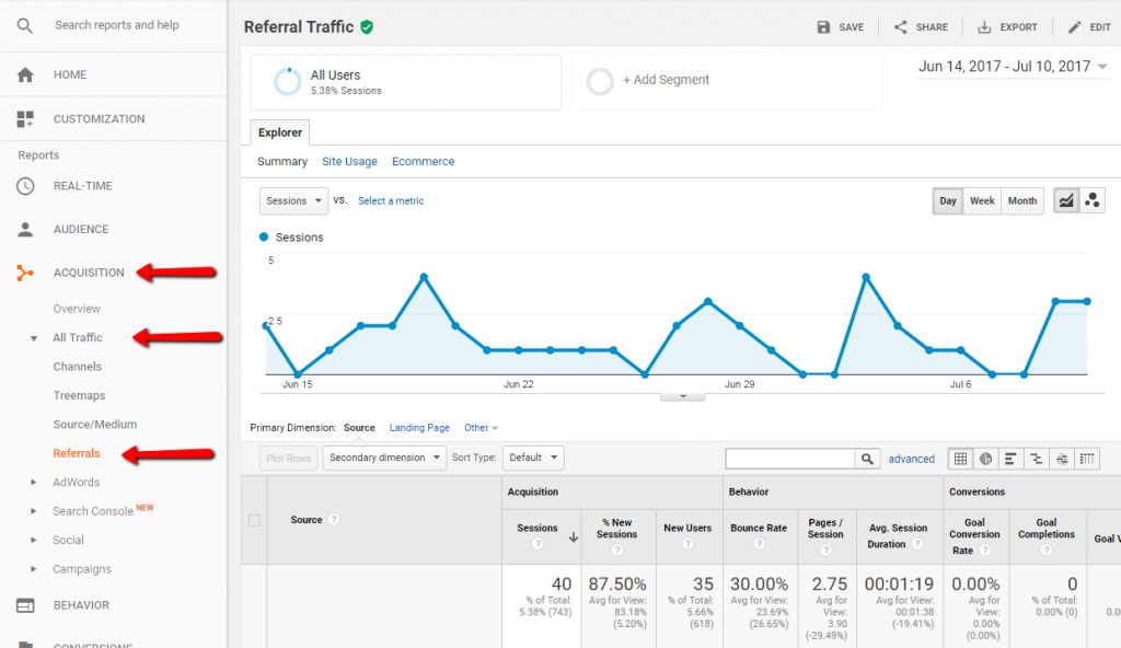 Yellow Pages Referrer Report in Google Analytics