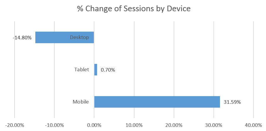 percentage change of sessions between mobile desktop and tablet 2016 - 2018
