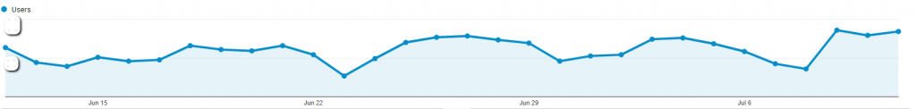 traffic chart - Google Analytics