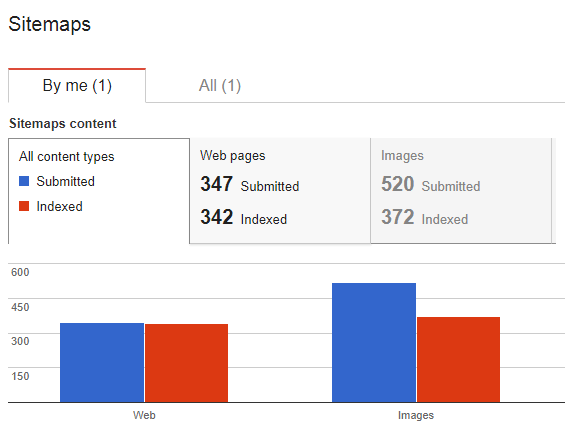 sitemap index percentages google search console
